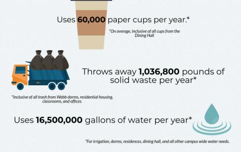 Webb's Eco Footprint
