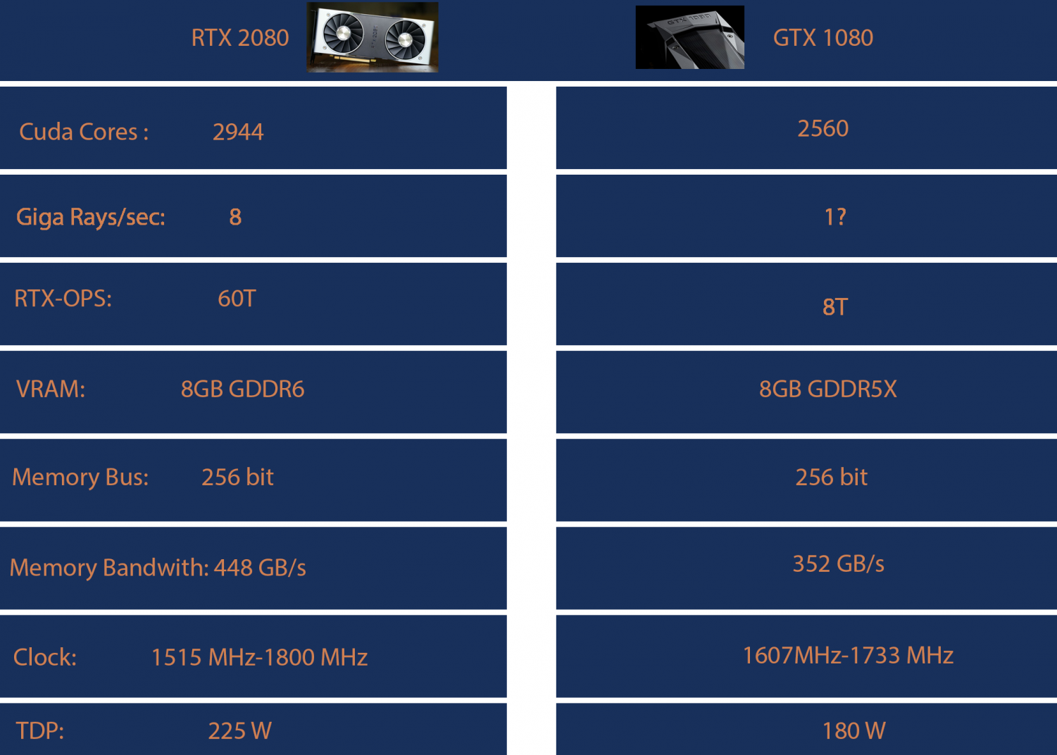 Image comparing the different specifications of an RTX 2080 and GTX 1080. Graphic courtesy of Cristian Rosales-Cardenas ('21).