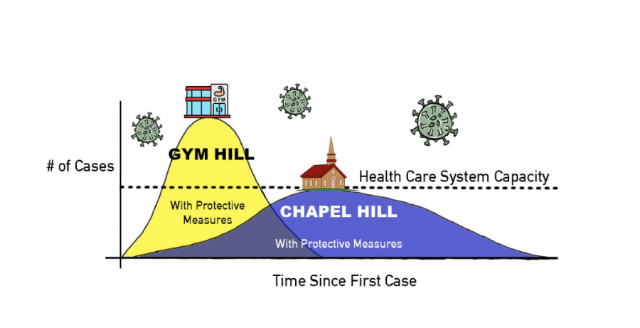 We+all+know+the+walk+up+gym+hill+can+be+long+and+exhausting.+Through+the+use+of+social+distancing+protocols%2C+washing+and+sanitizing+your+hands+frequently%2C+and+wearing+a+mask%2C+we+can+all+help+this+pandemic+feel+mores+like+the+less+steep%2C+manageable+walk+to+chapel+instead.+Graphic+Courtesy+of+Keigan+McCullagh.